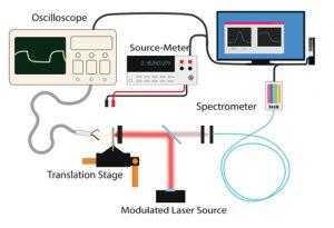 Diagram of Multi-Modal Spatial Spectroscopy